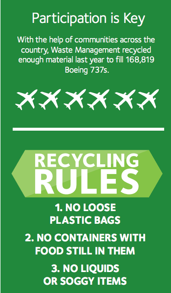 Recycling Rules