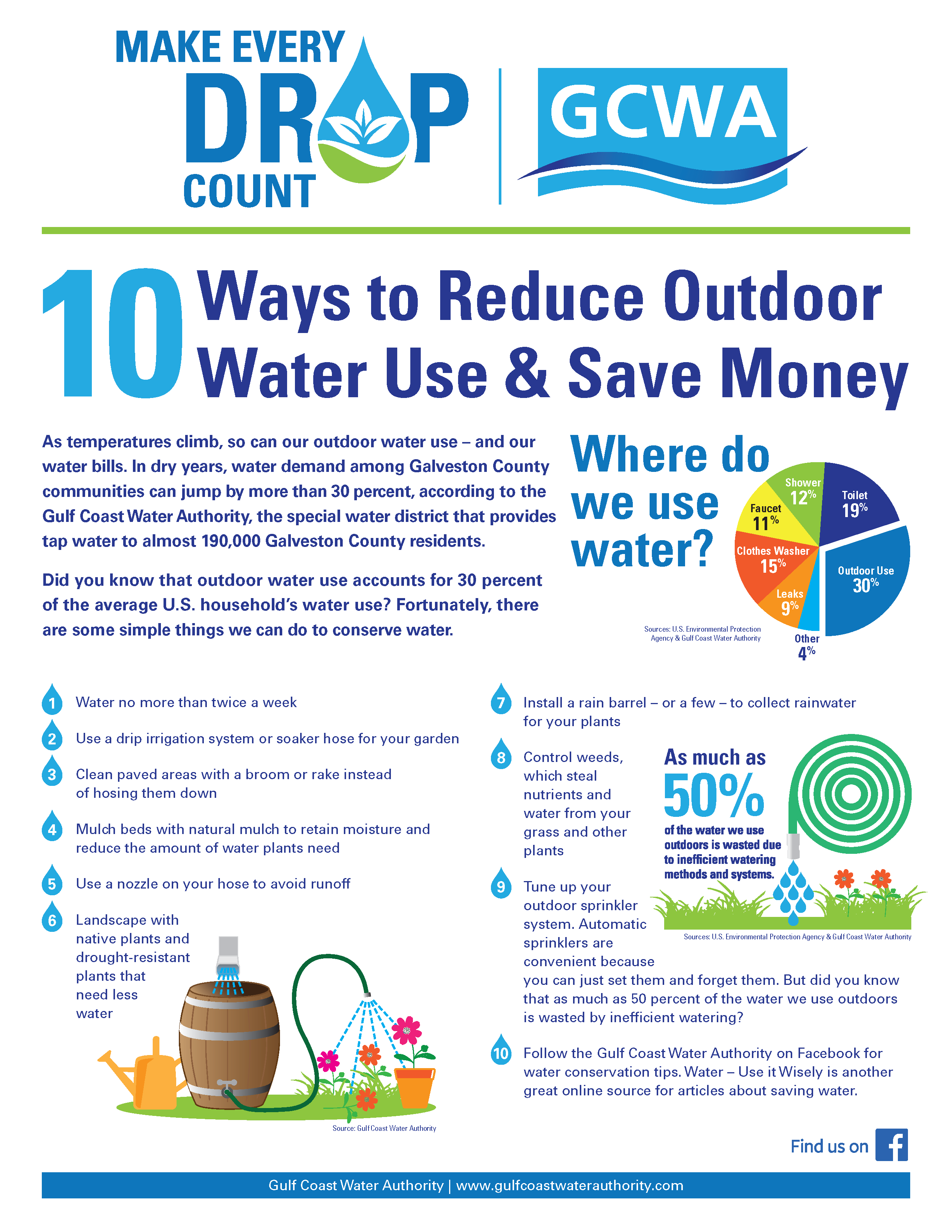 GCWA 10 Ways to Conserve Water